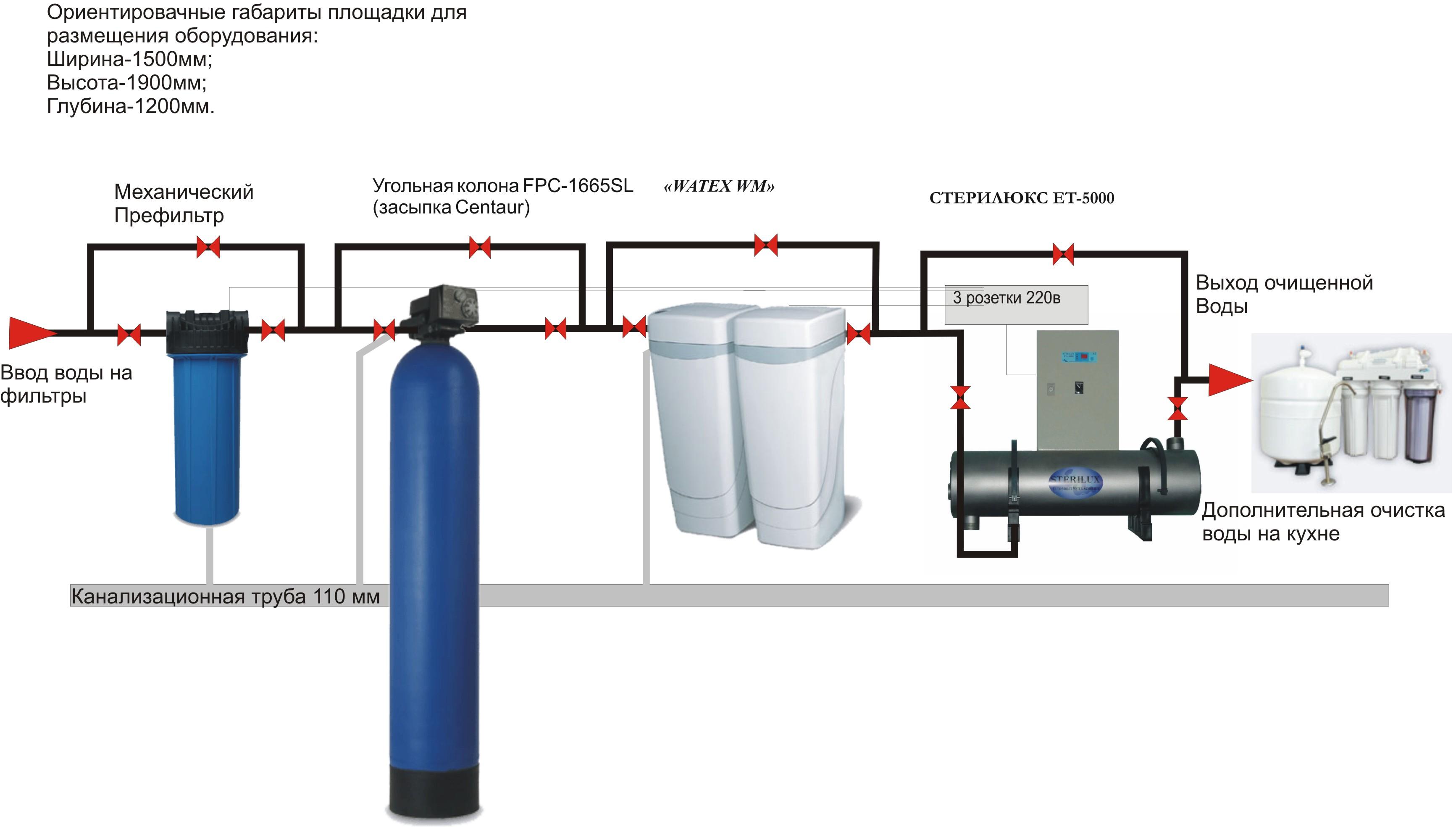 Фильтр для воды проточный магистральный для дачи схема подключения